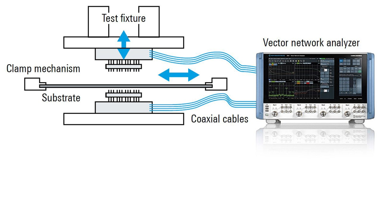 Gerätekonfiguration