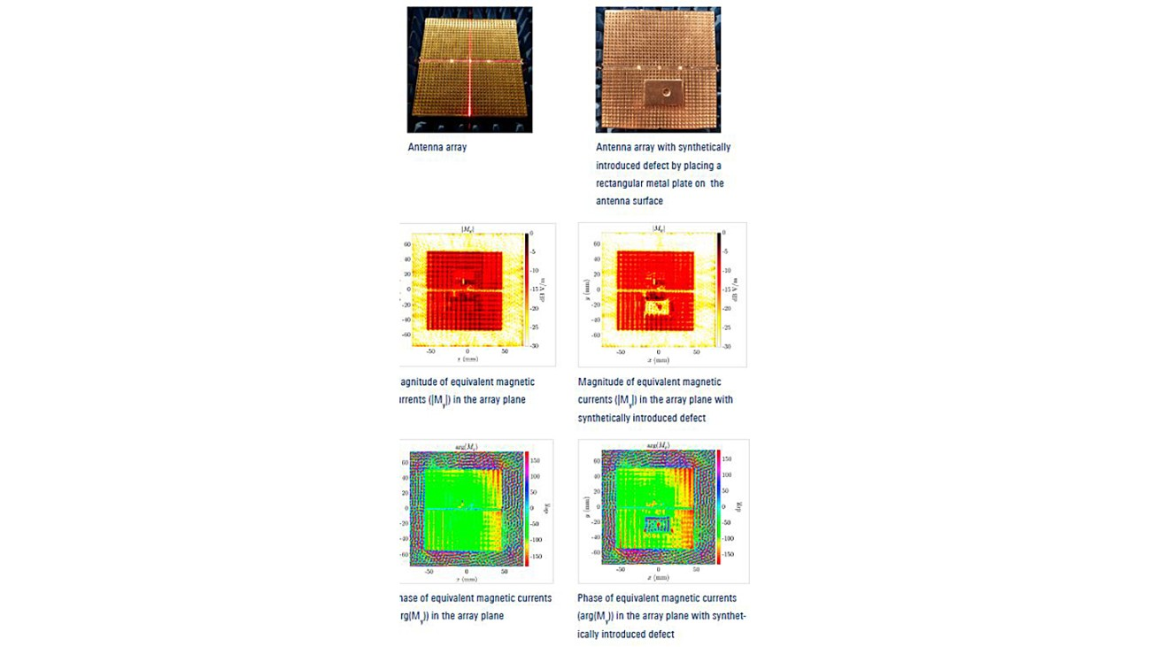 2D equivalent current plots in magnitude and phase for an antenna array