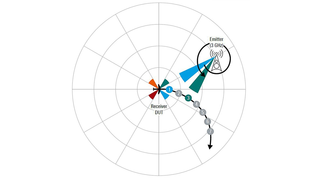 Fig. 3: Example scenario for RWR testing. Scenario map showing the trajectory of the aircraft and the positions at which the radar scan hits the aircraft.