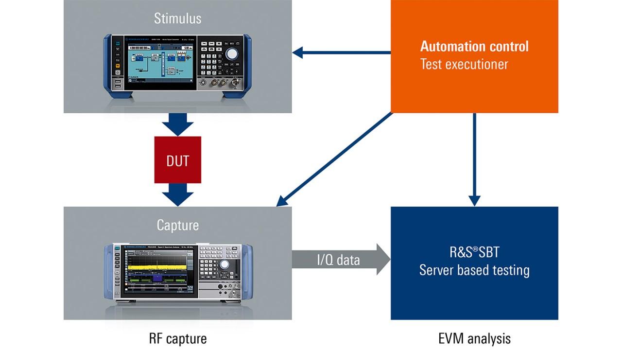 Systemaufbau mit R&S®Server-Based Testing