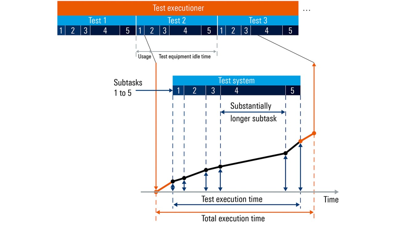 Sequential process