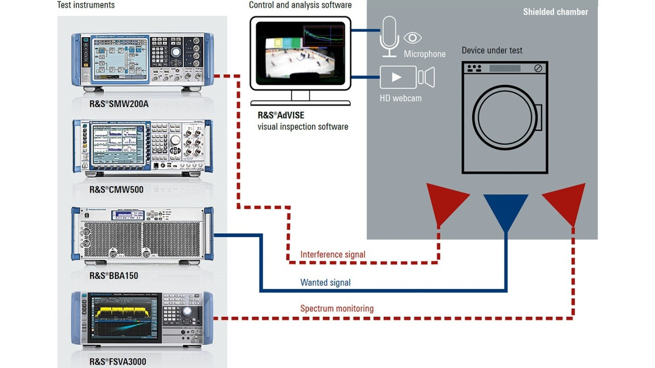 Radiated RF wireless coexistence test and measurement system for smart home products