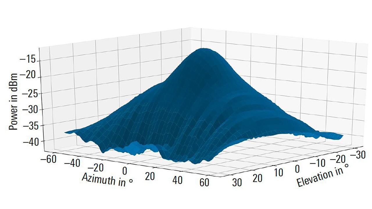 Диаграмма направленности антенны автомобильного радара дальнего действия (трехмерный вид).