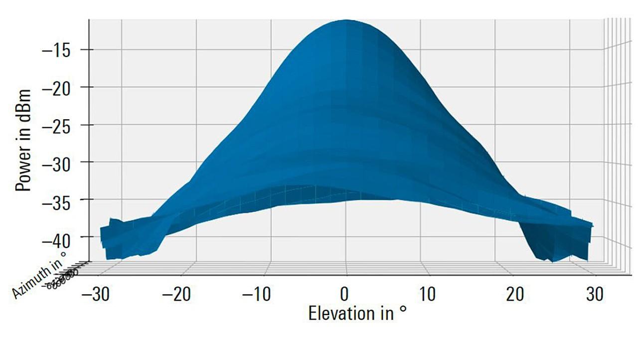 Диаграмма направленности антенны автомобильного радара дальнего действия (сечение в угломестной плоскости).