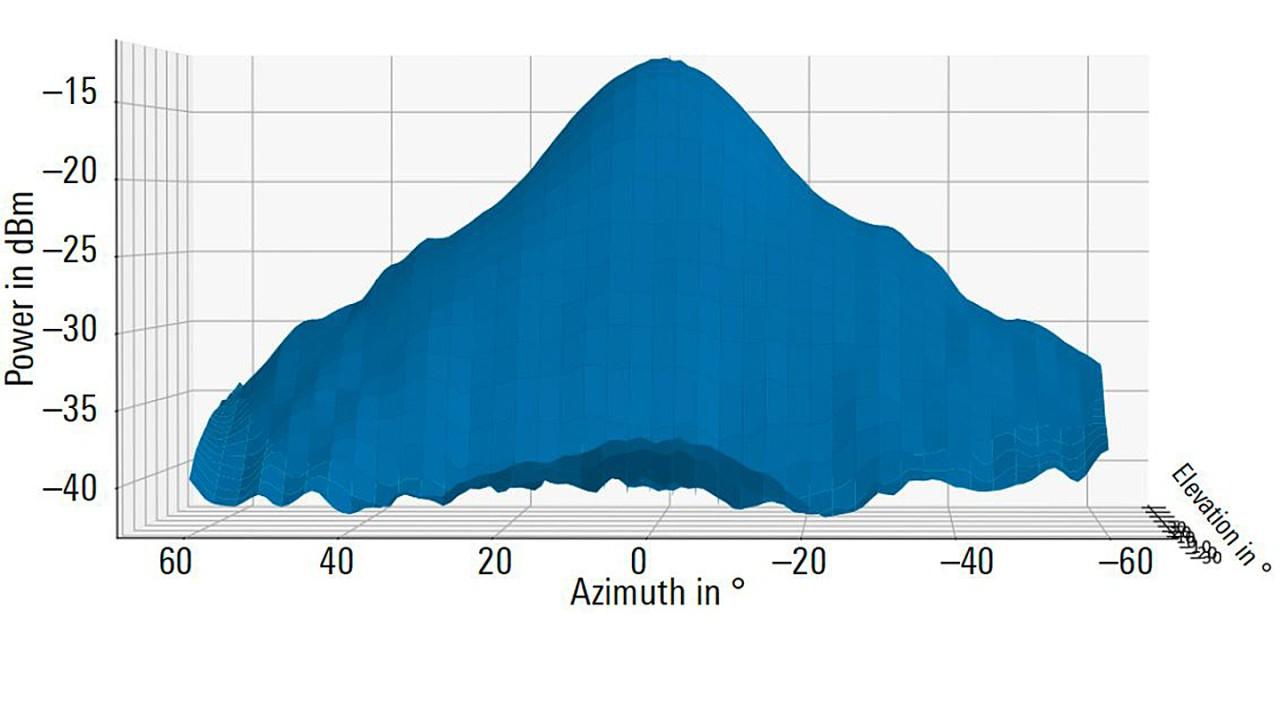 Диаграмма направленности антенны автомобильного радара дальнего действия (сечение в азимутальной плоскости).