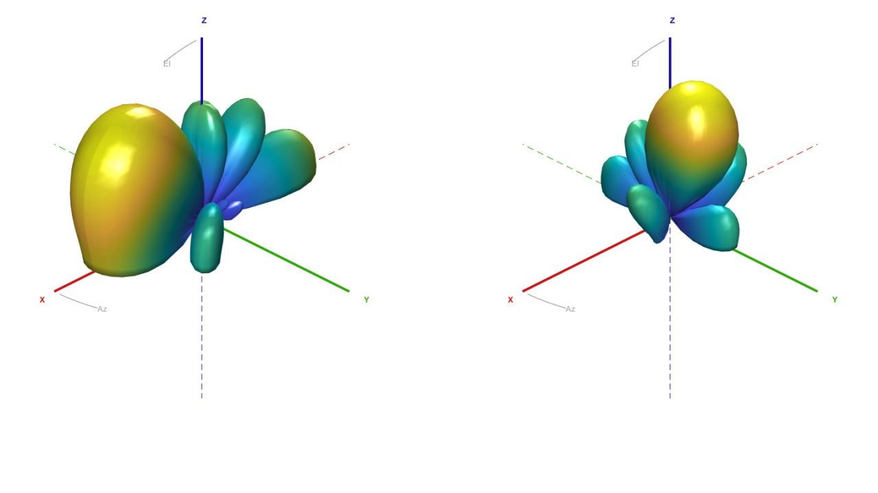 Beamforming visualization