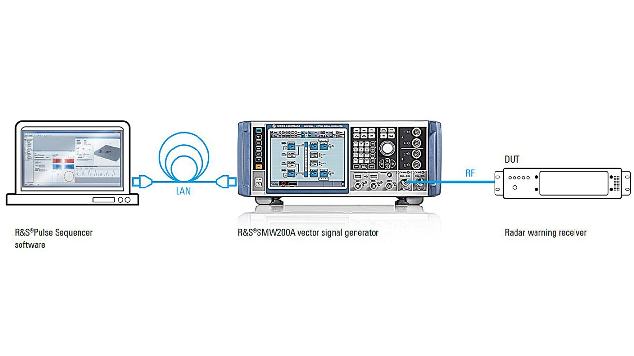 Figure 1: The setup consists of an R&S®SMW200A vector signal generator and PC based R&S®Pulse Sequencer software