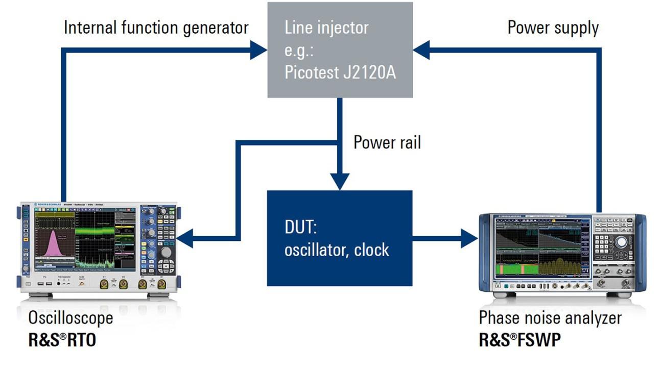 PSNR test setup