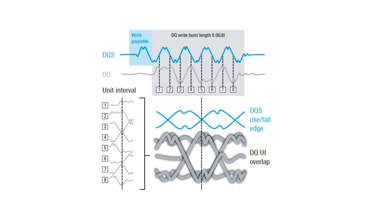 DQ-Augendiagramm überlappt UIs innerhalb einer Burst-Länge
