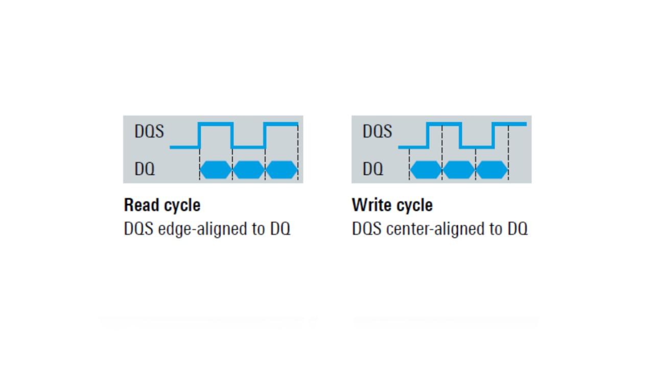 Phasenabgleich von DQS- und DQ-Signalen