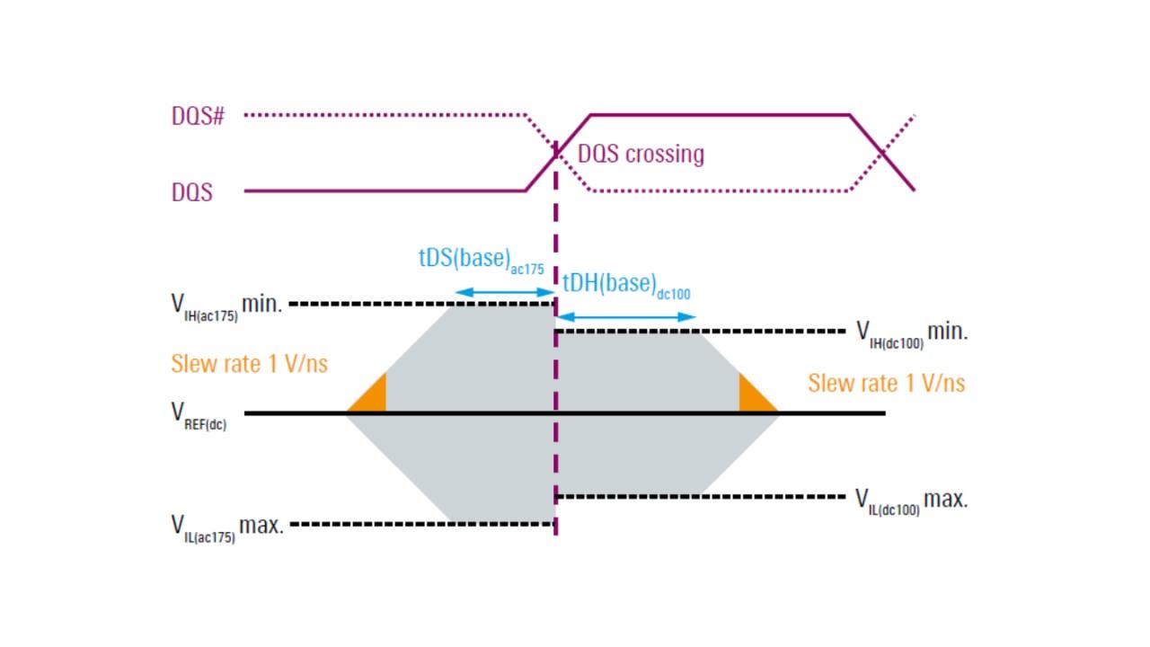 Beispiel für die Definition einer DDR3-Augenmaske