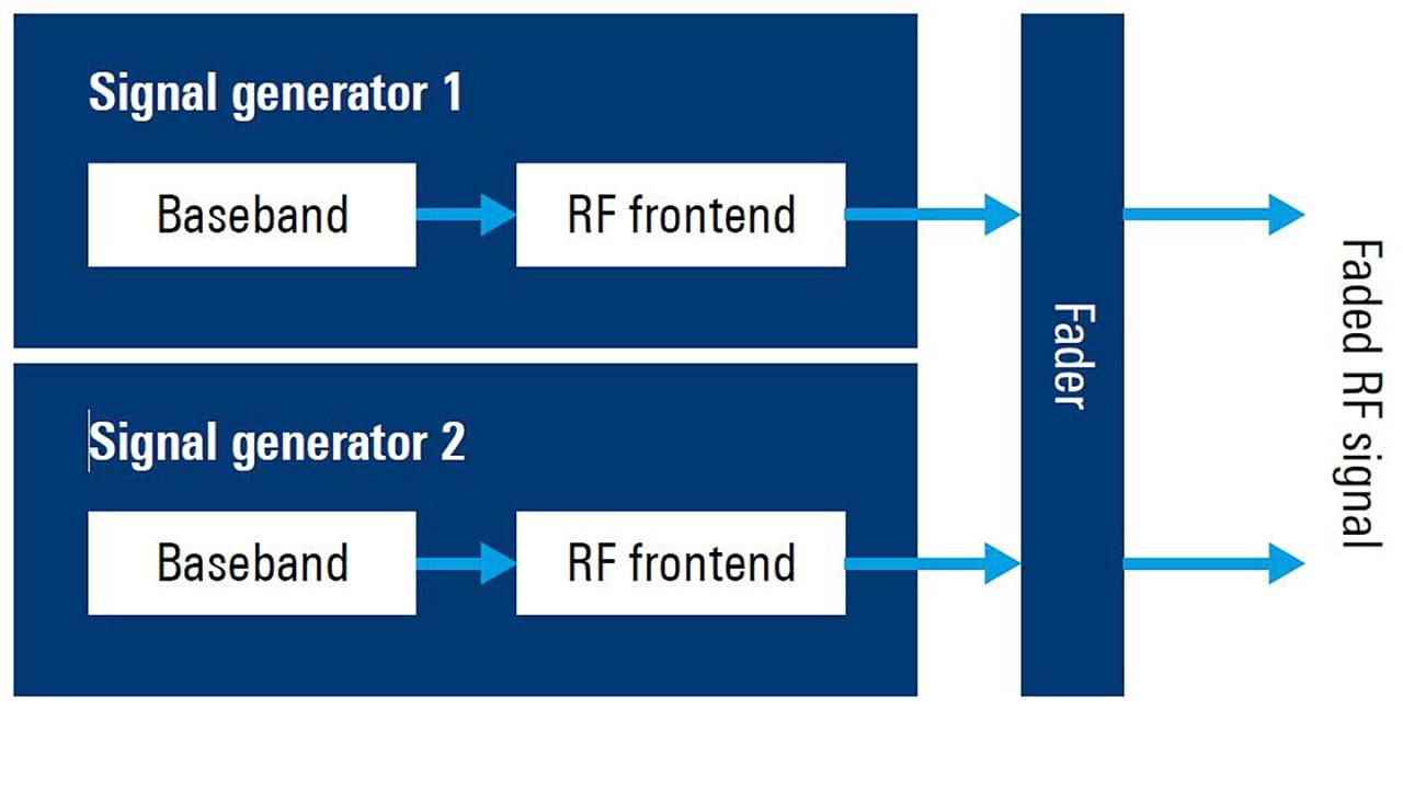 Обычная установка для испытания характеристик приемника 2x2 MIMO.