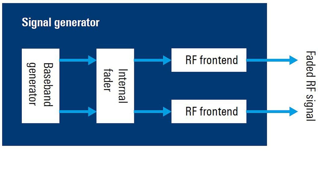 Компактная установка для испытания рабочих характеристик приемника 2x2 MIMO с помощью векторного генератора сигналов R&S®SMW200A.