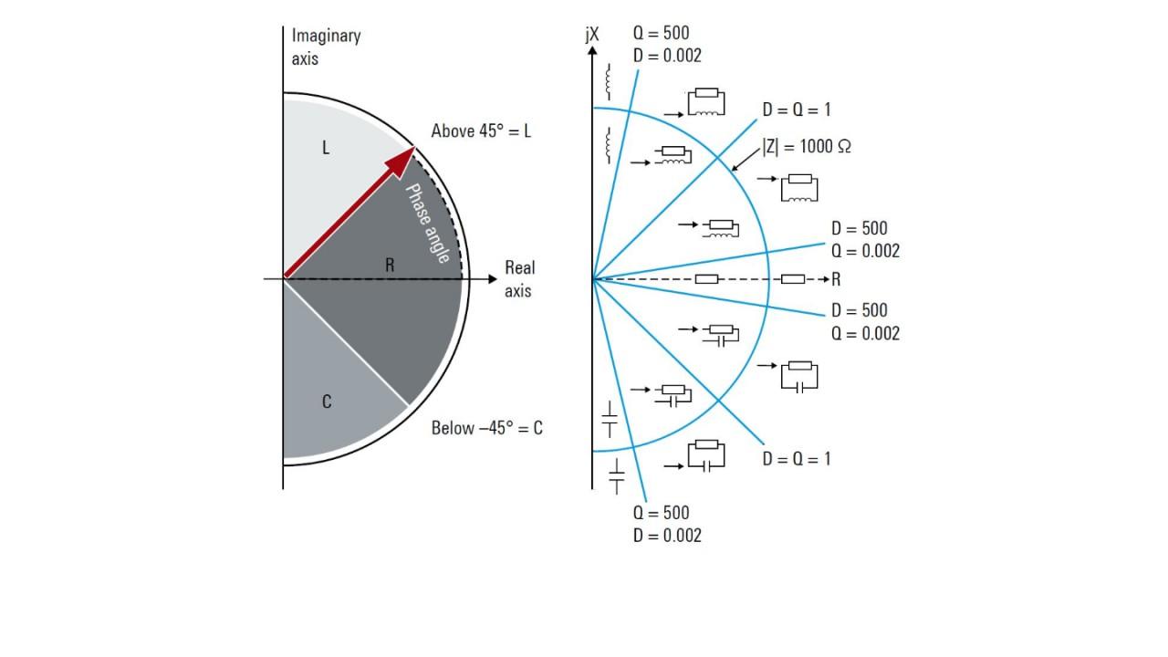 Principio de la medición de impedancia