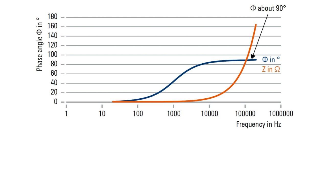 Φ y Z versus la frecuencia para una bobina estándar con 132 μH/alambre de cobre esmaltado