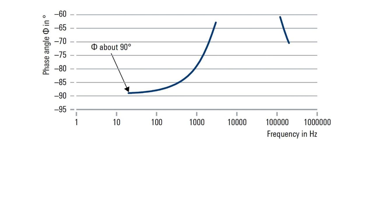 Ángulo de fase versus la frecuencia (270 μF)