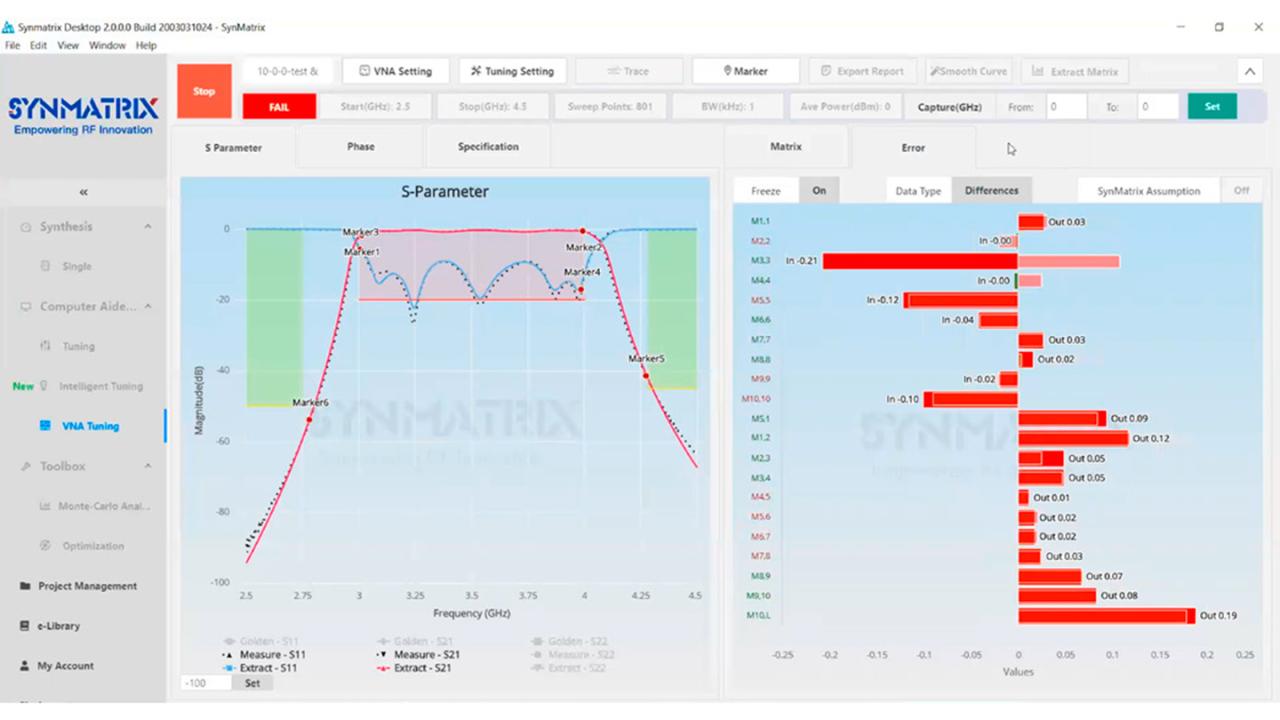 SynMatrix tuning platform