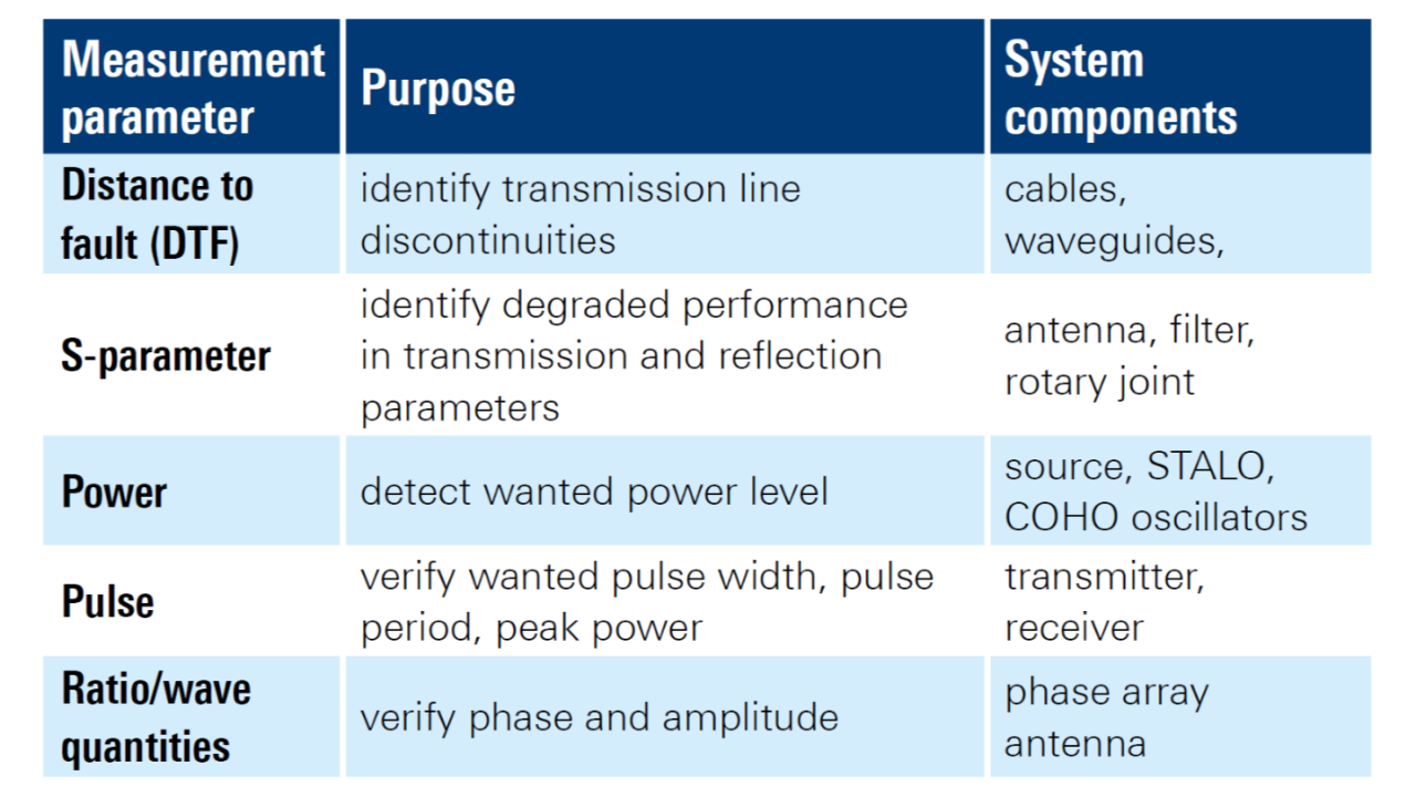 Часто измеряемые параметры