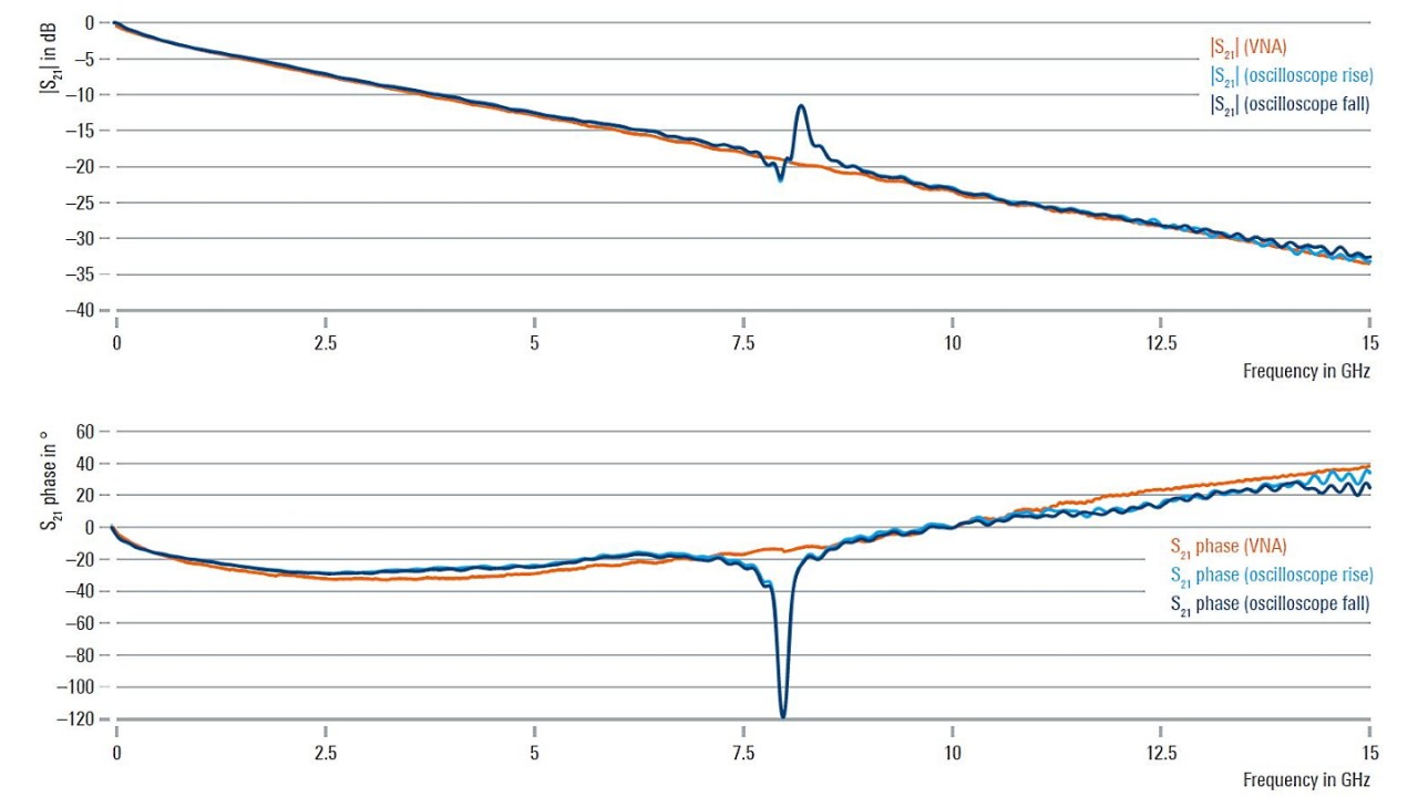 Fig. 4: Comparison of S21 measured by the VNA and the oscilloscope's transfer function estimate.