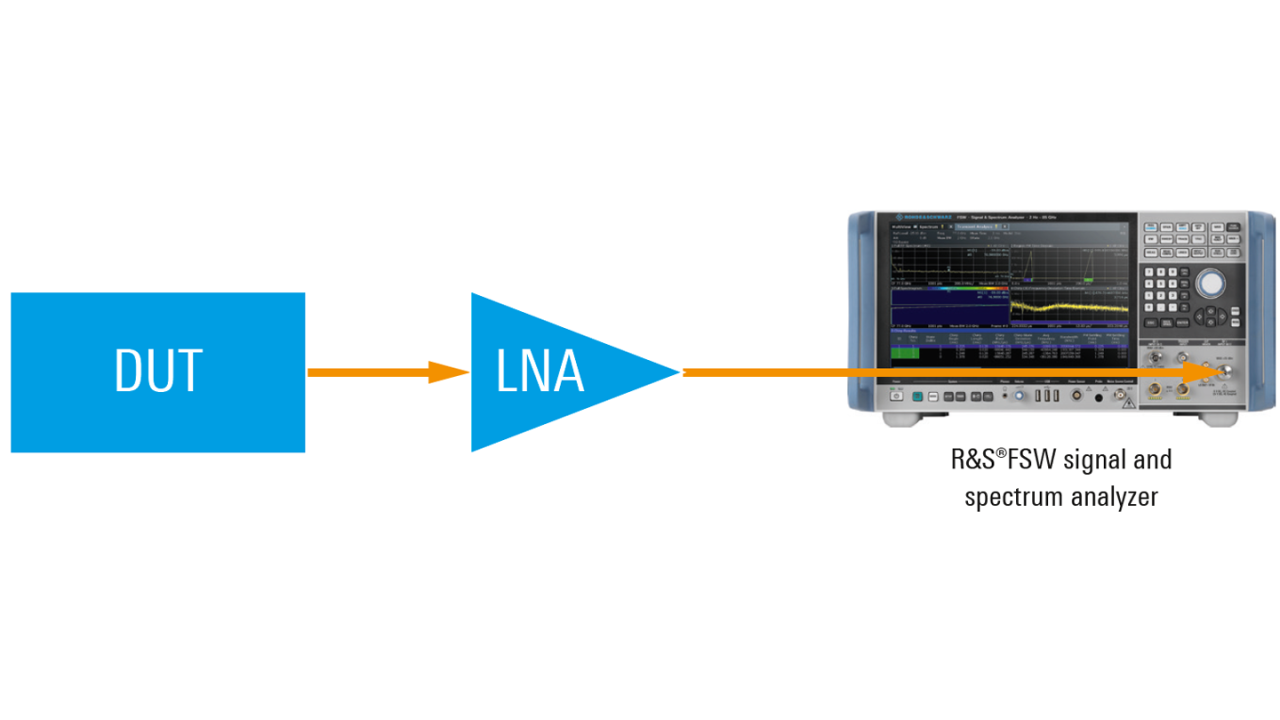 Noise figure measurement setup with an additional, application-specific LNA