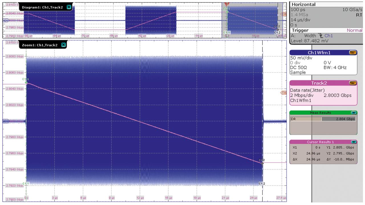 Secuencia con varios pulsos de RF