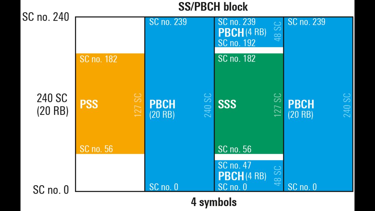 Figure 1: SSB sequences