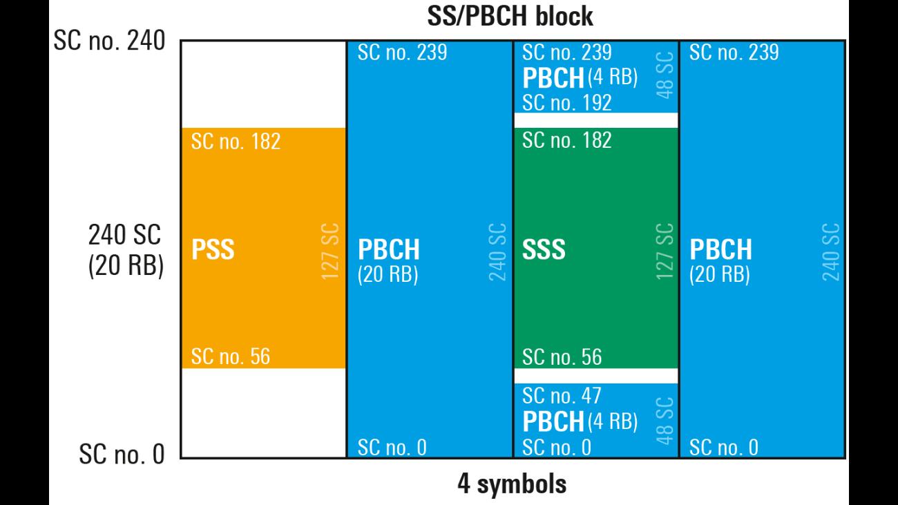 Figura 1: secuencias de SSB