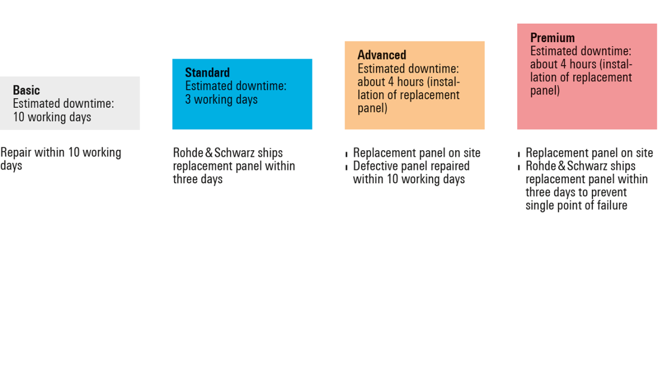 Rohde & Schwarz service concept for minimum downtime