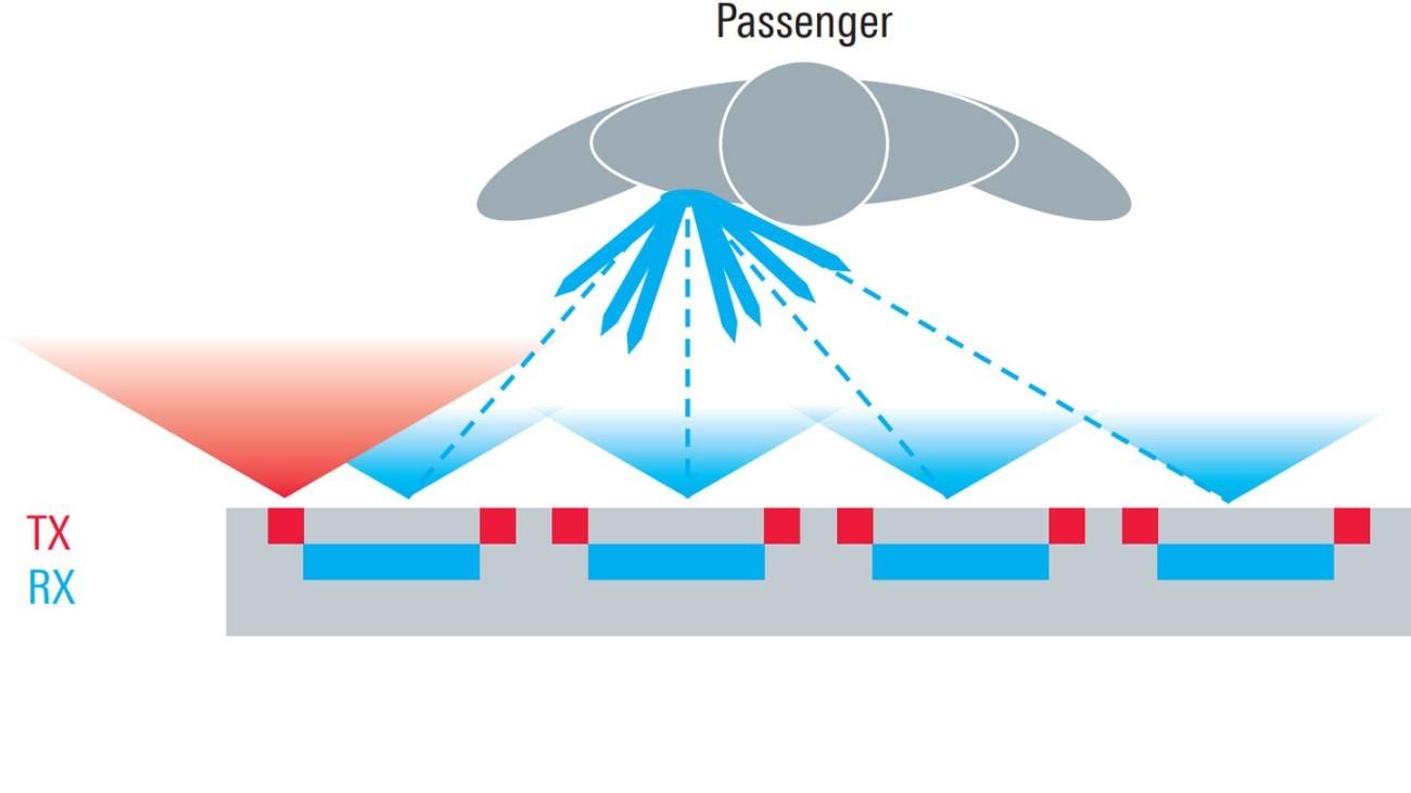 Passenger screening