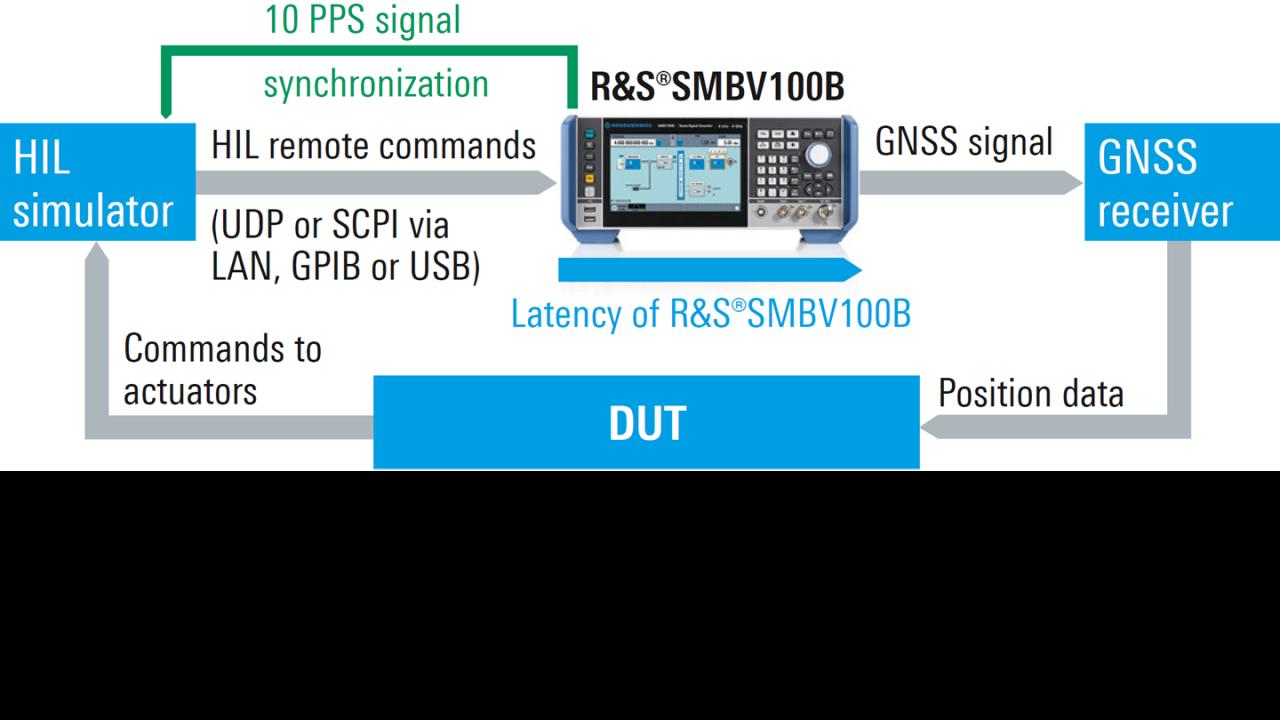 SMBV100B integrated in HiL test setup