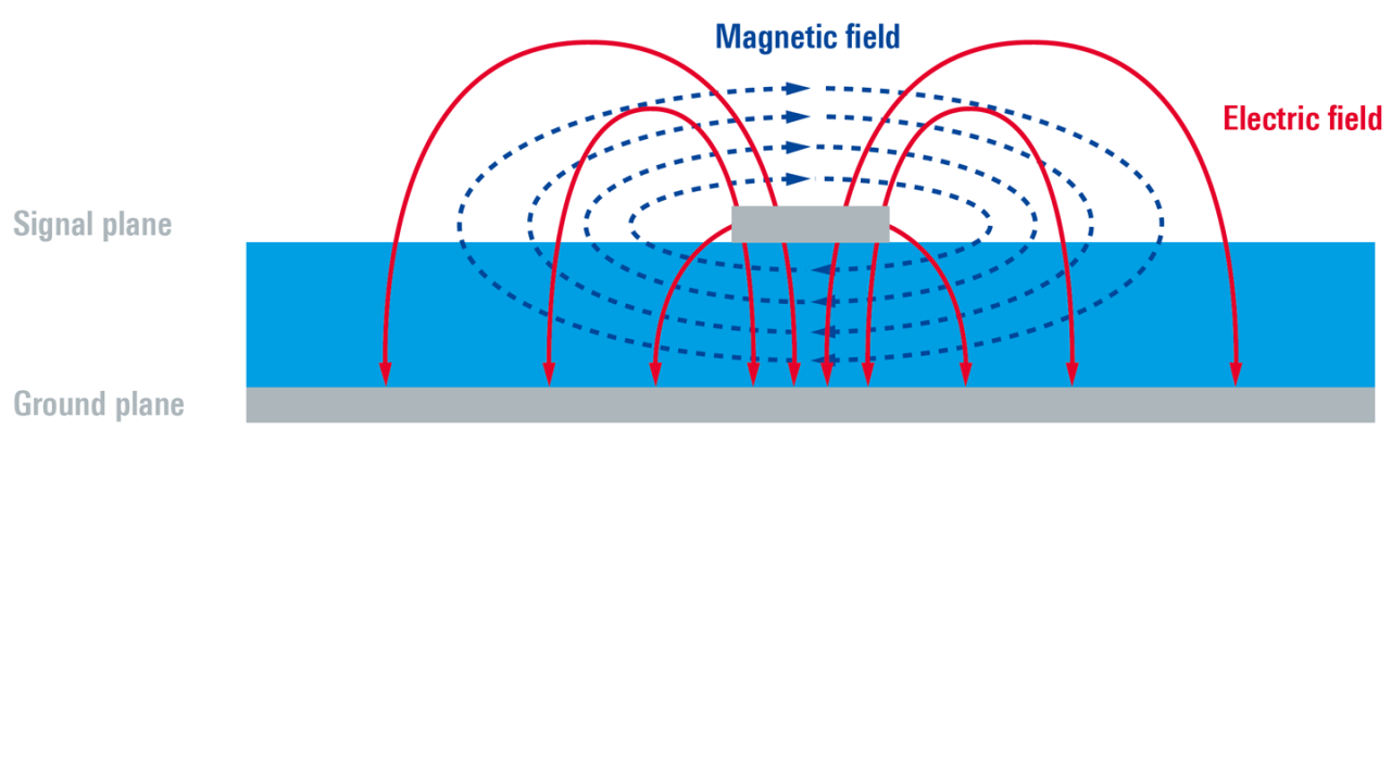 Magnetic and electric field lines on a typical microstrip line