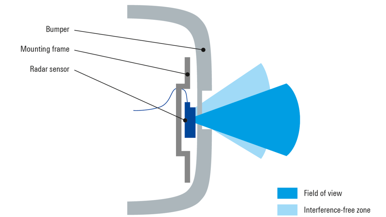 Schematic depiction of a radar sensor mounted behind a bumper