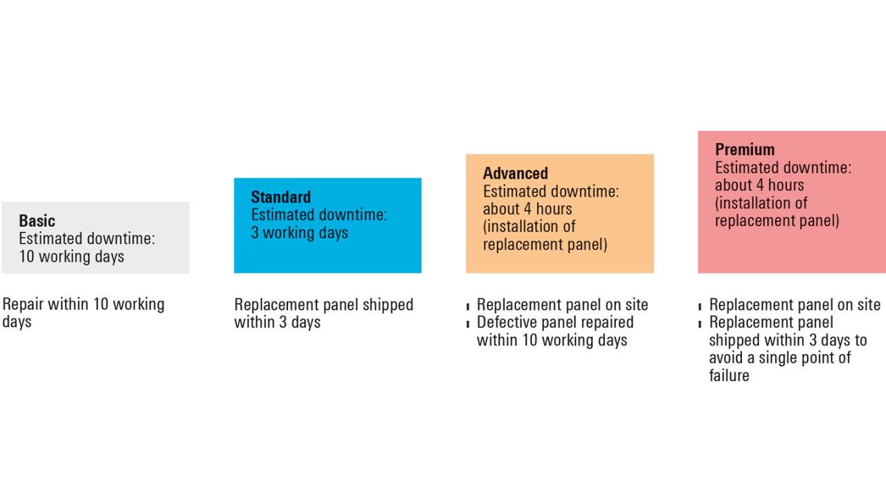 Rohde & Schwarz service concept for minimum downtime