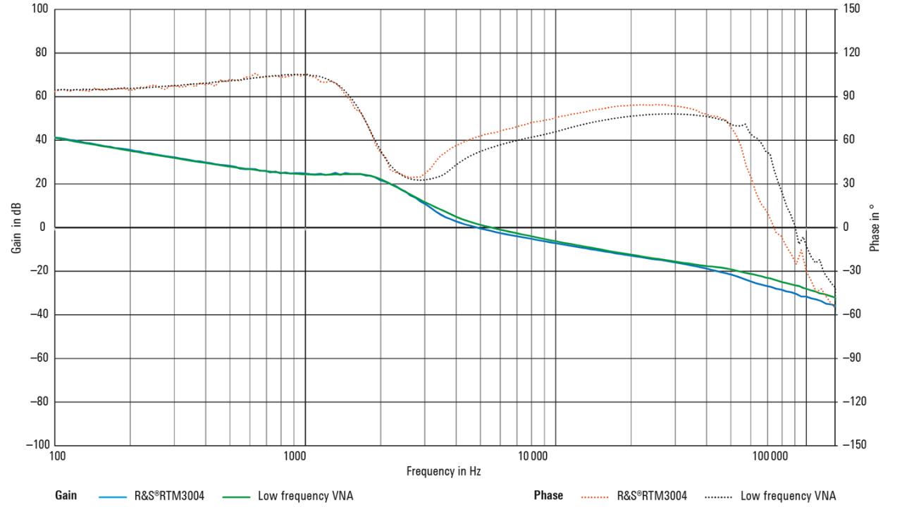 Vergleich von RTM3004 und niederfrequentem VNA