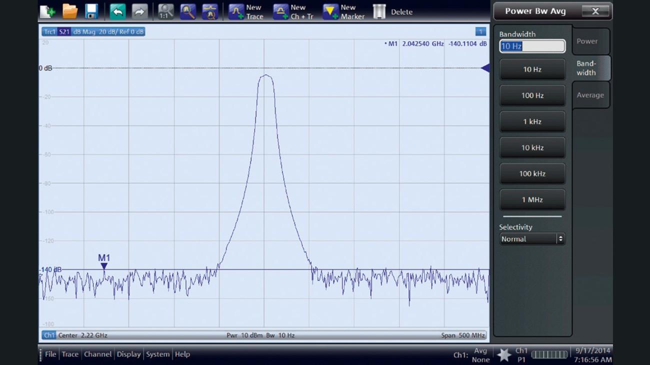 Faixa dinâmica do R&S®ZNB (largura de banda de frequência intermediária de 10 Hz).