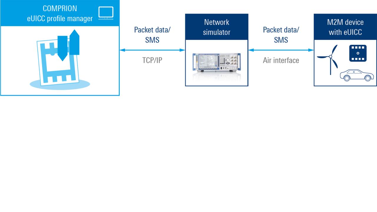 Messaufbau für eSIM-Tests
