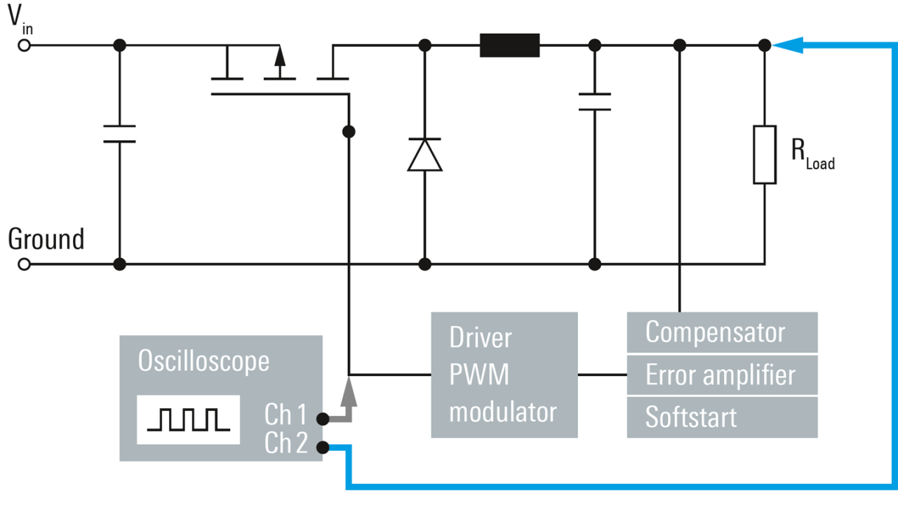 Messaufbau für die Nachverfolgung einer PWM
