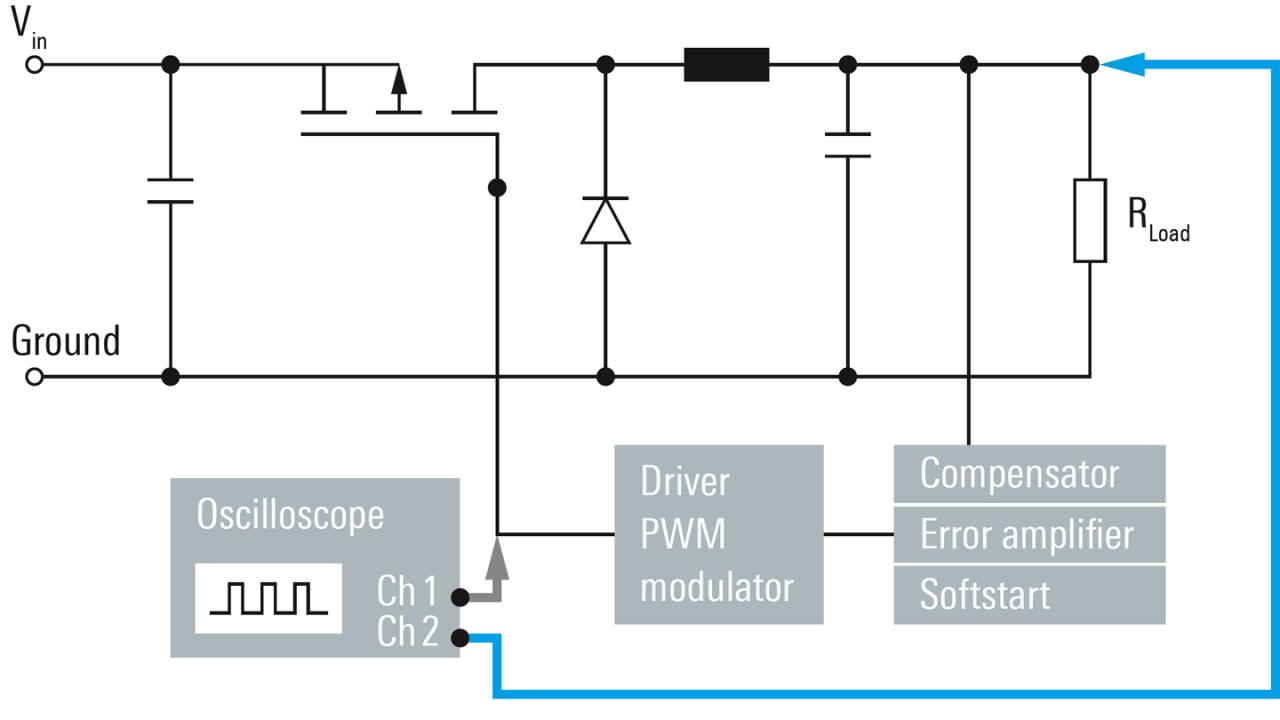 Measurement setup for tracking a PWM