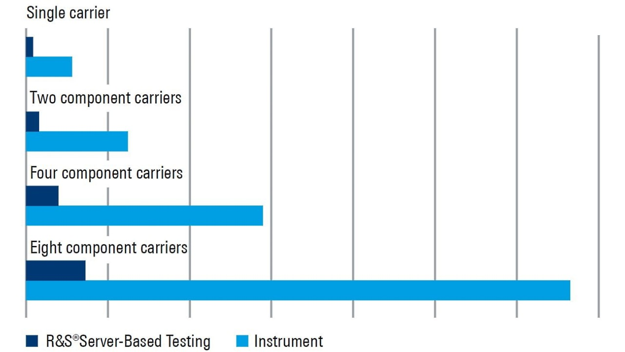 Total test times for 59 measurements