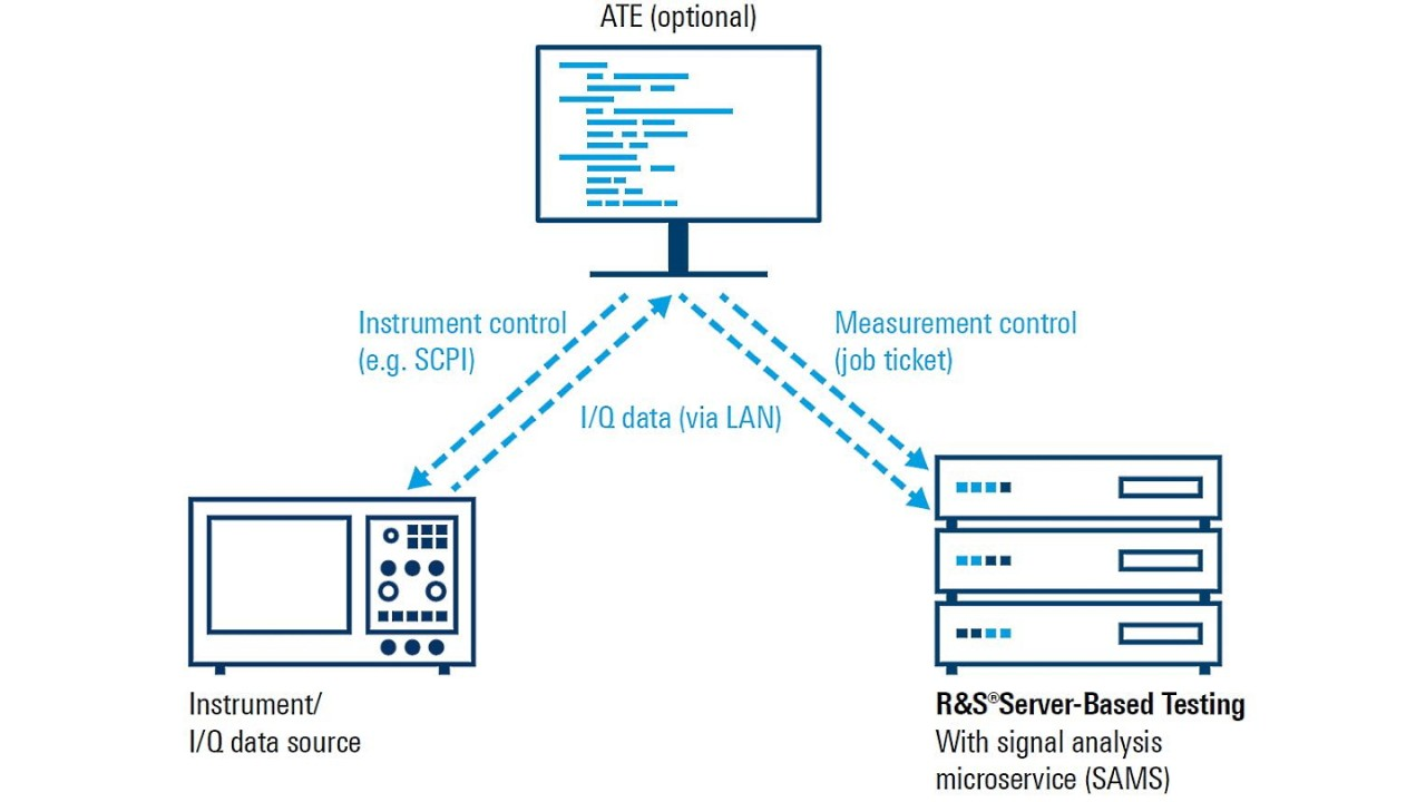 Example test environment with R&S®Server-Based Testing