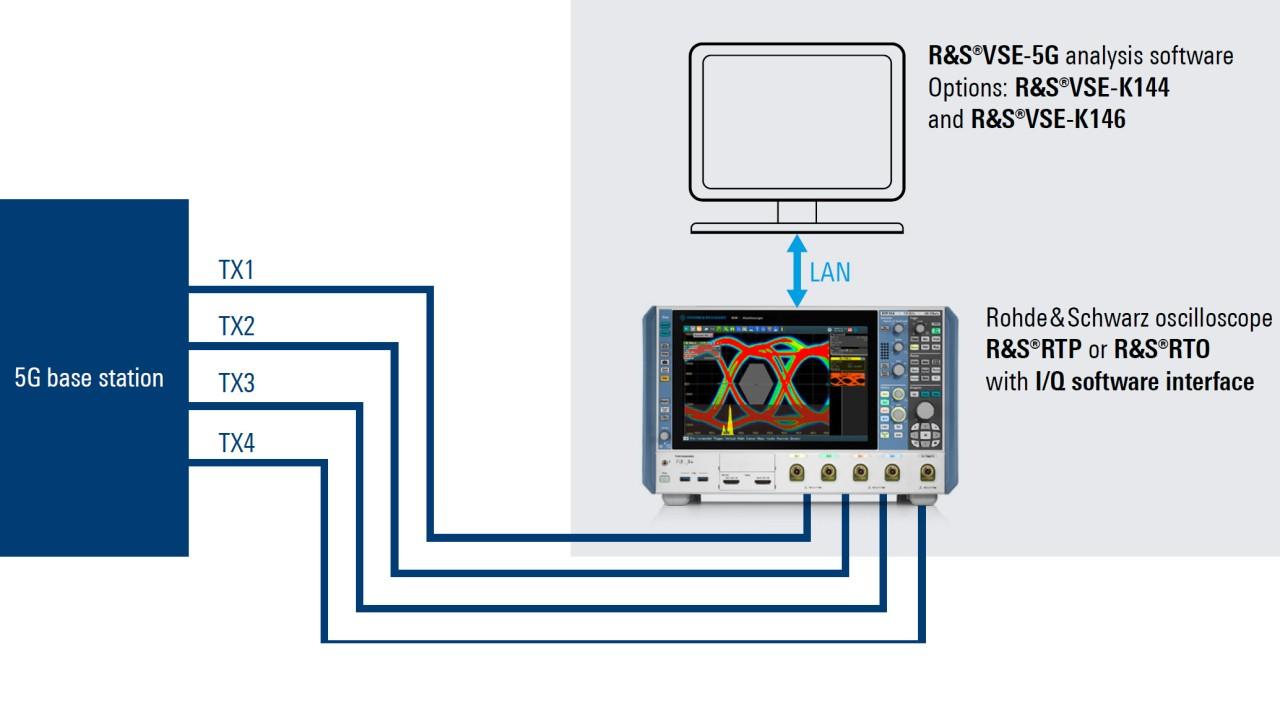 Testlösung mit RTP/RTO und VSE