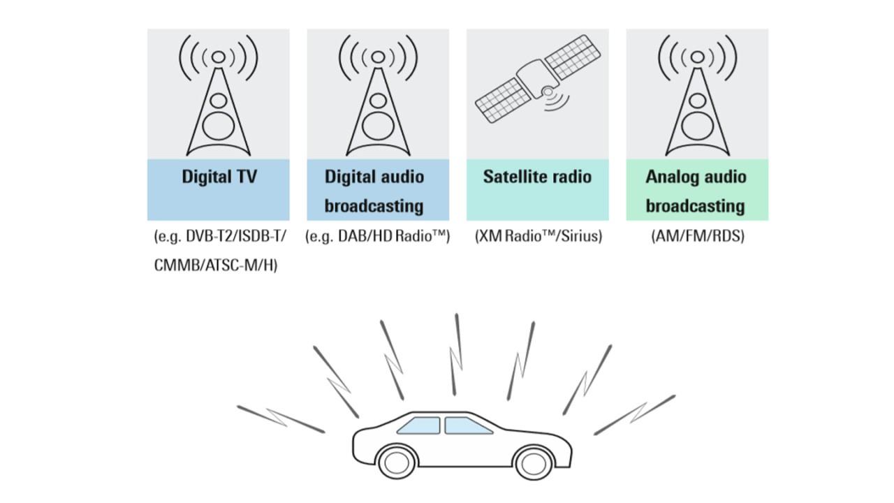 Recepción de radiodifusión en automóviles