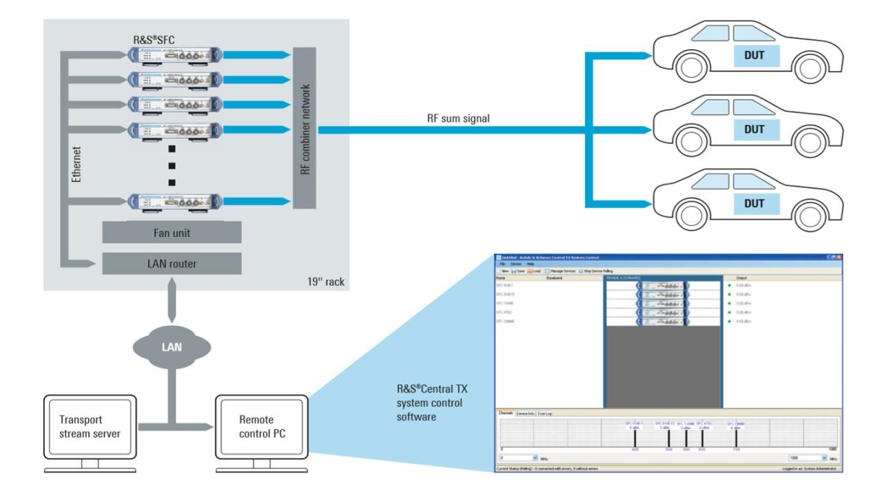 Configuración de prueba de la solución de prueba y medición llave en mano con SFC