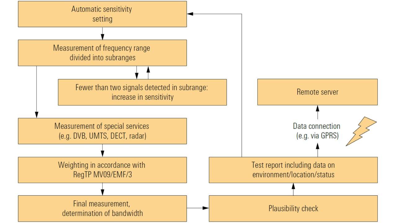 EMF long-term measurements