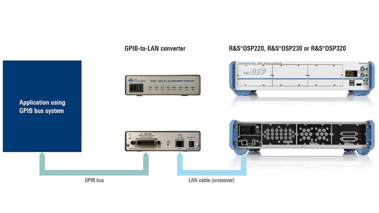 Connecting the R&S®OSP to a GPIB bus system with a GPIB-to-LAN converter.