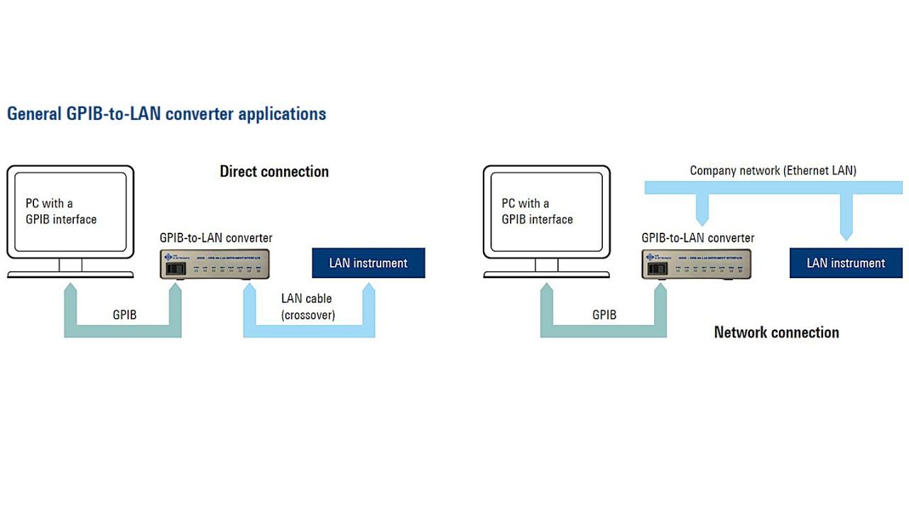 Aplicaciones generales del convertidor GPIB a LAN