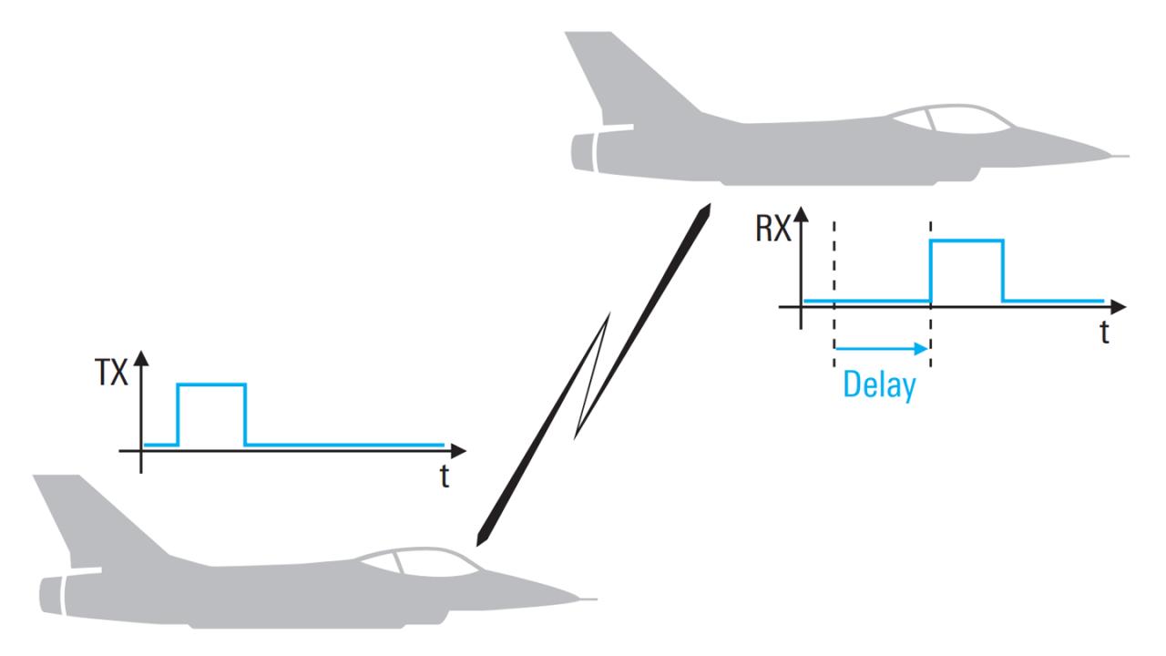 При связи на большие расстояния возникают временные задержки, которые создают проблемы при разработке протоколов военной связи и конструкций радиостанций.