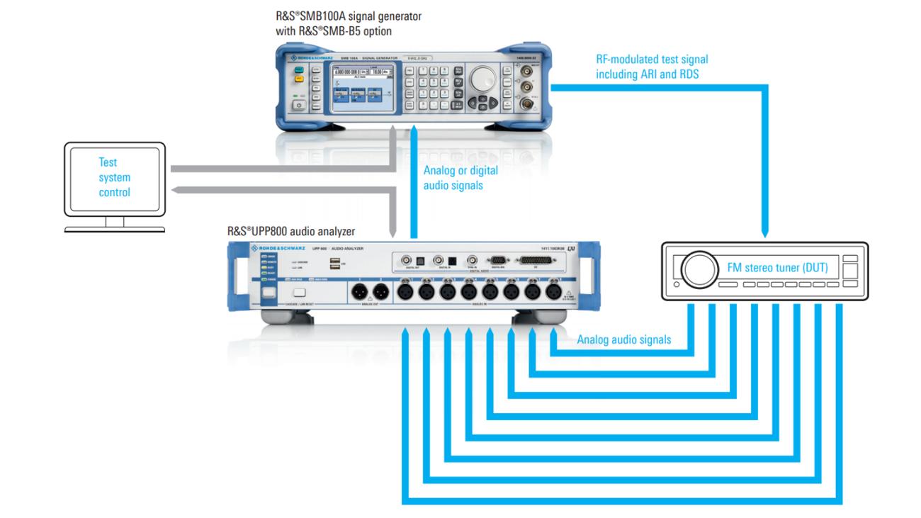 Test your multichannel FM car radios   Rohde & Schwarz