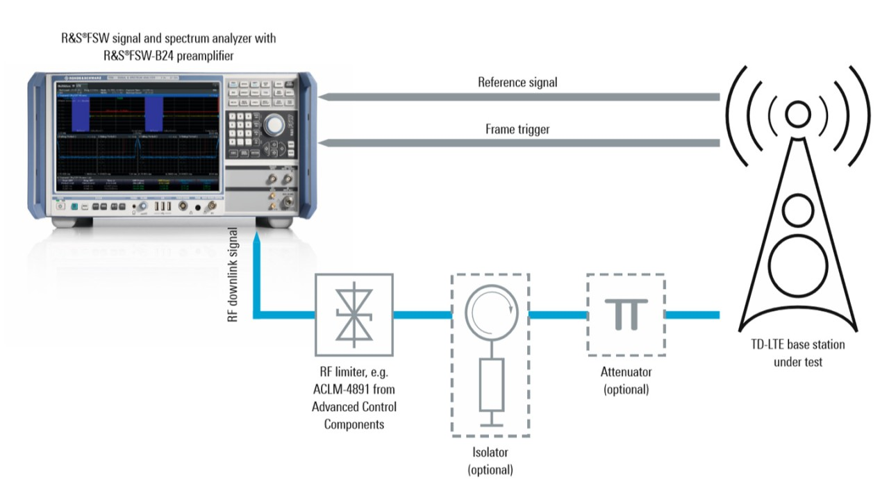 Test setup for accurate ON/OFF power measurements on TD-LTE base transceiver stations