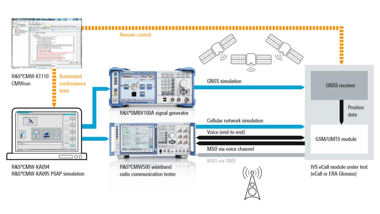 Configuración compacta para ensayos de rendimiento funcional y de conformidad de módulos IVS para eCall y ERA-Glonass